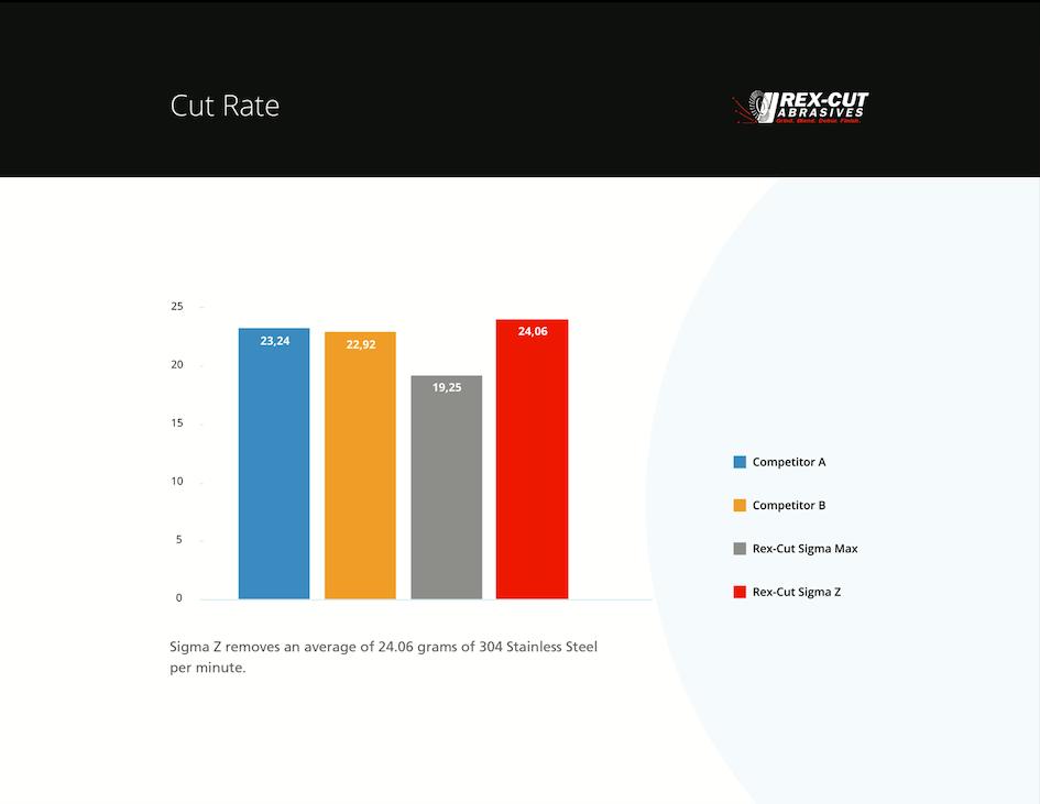 Sigma Z Cut Rate
