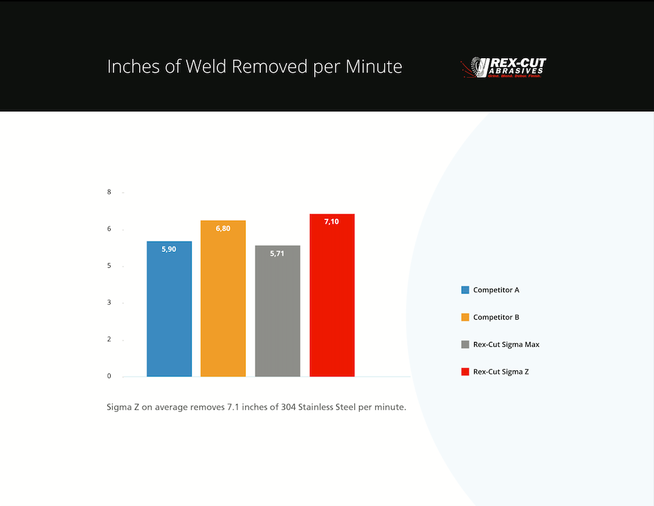 Sigma Z Inches Per Weld Removed Per Minute